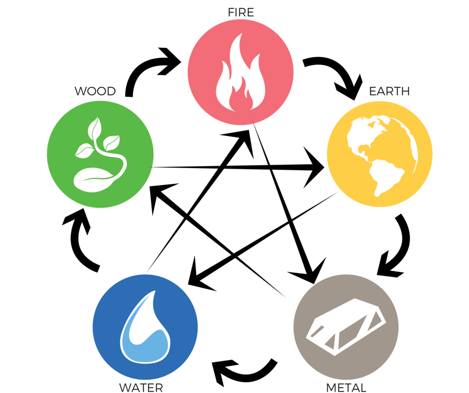FIVE-ELEMENT-DIAGRAM.png