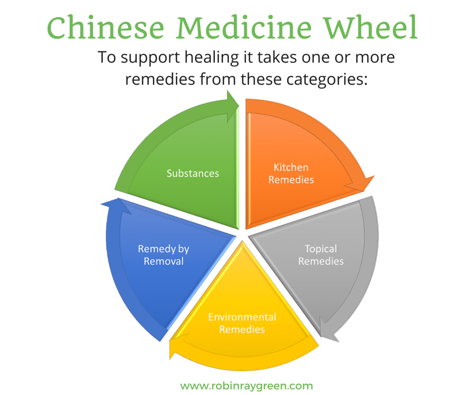 Chinese-Medicine-Wheel.png