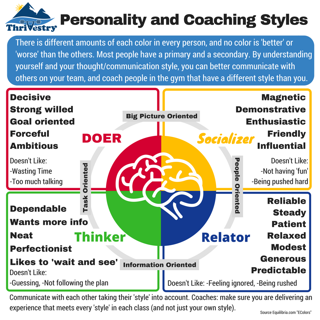 Thrivestry Personality and Coaching Styles simple.png