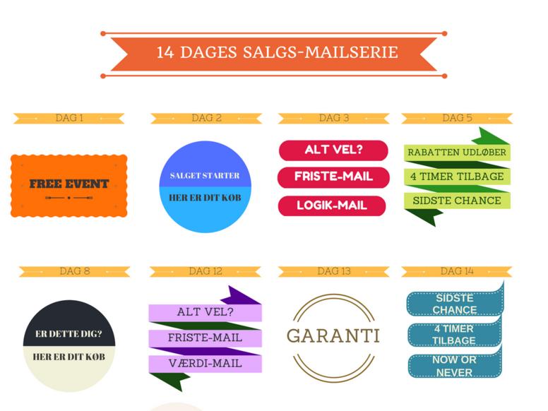 Mailserier der skaber salg af dine produkter og ydelser