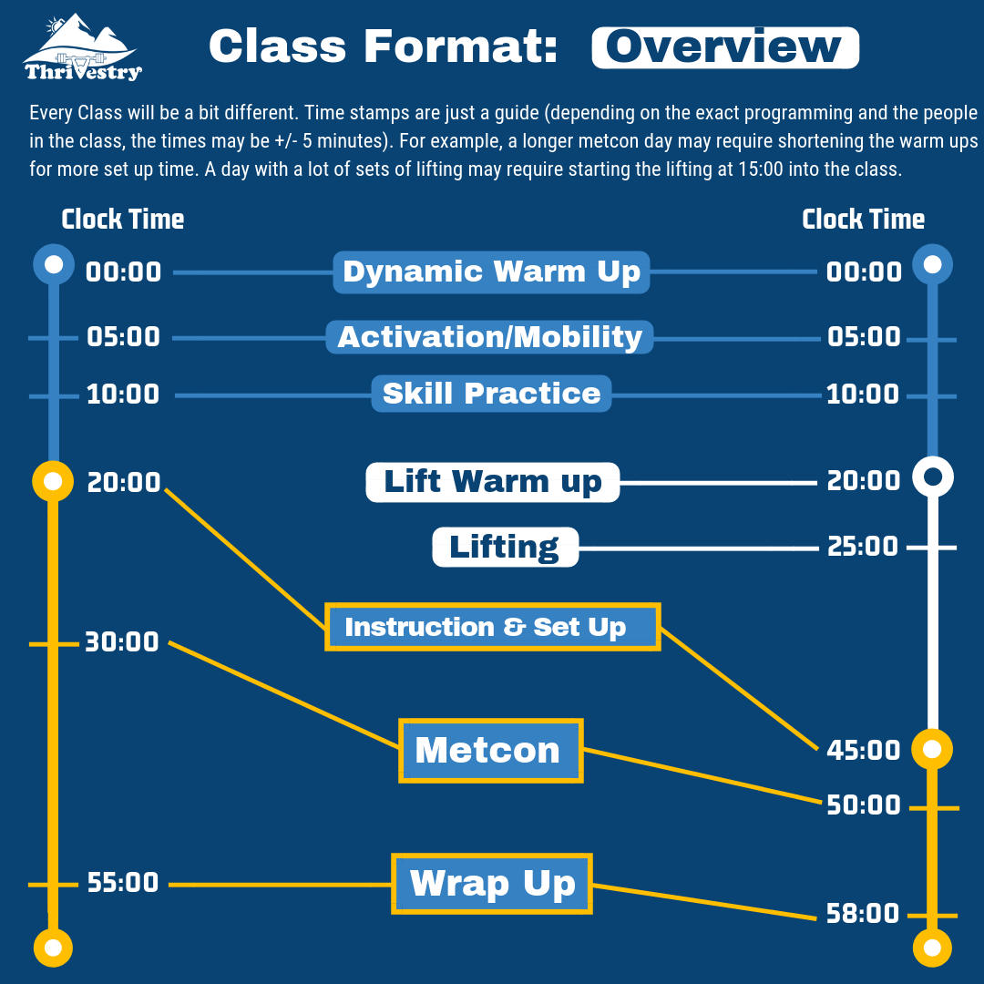 Class Format_ Overview.png