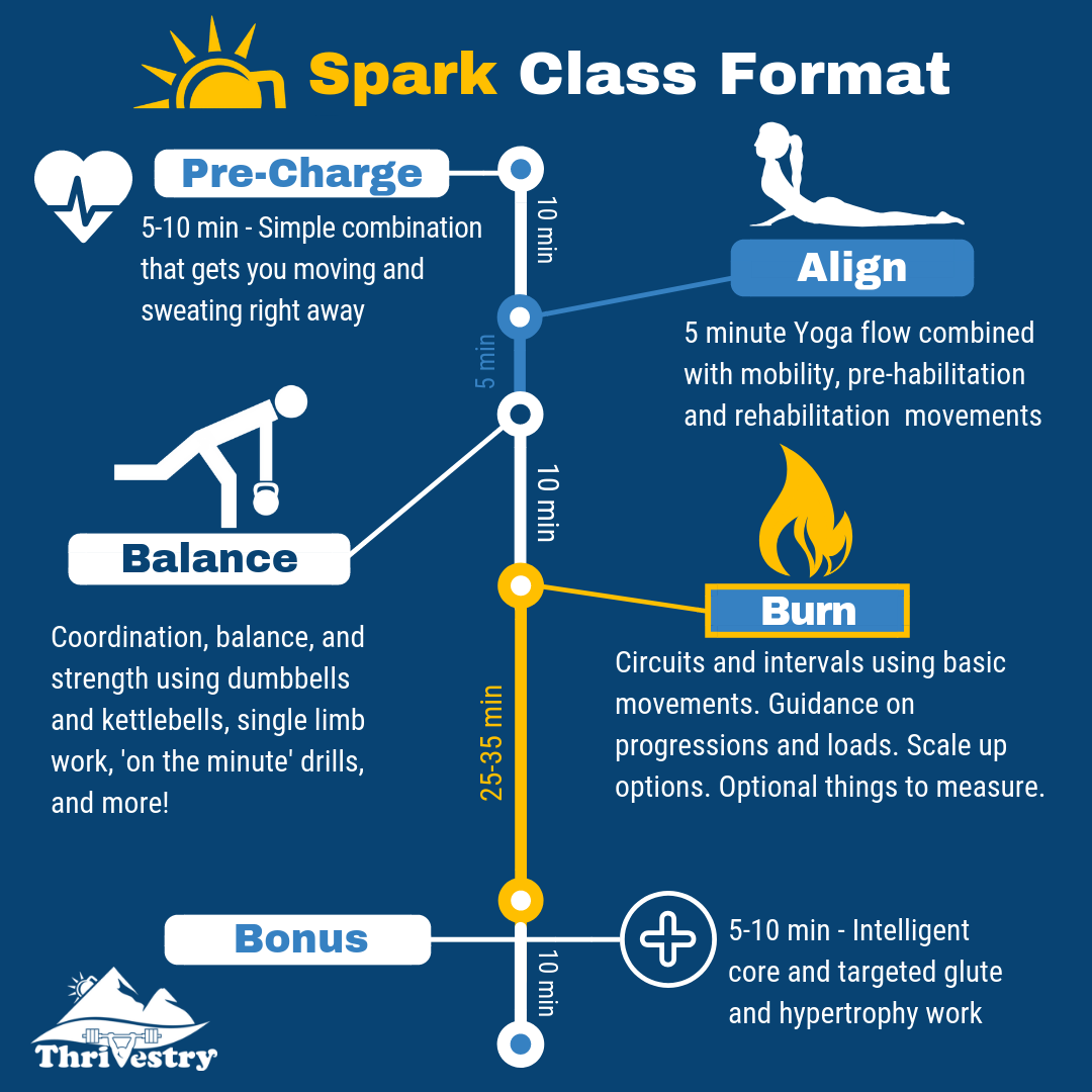 Spark Class Format.png