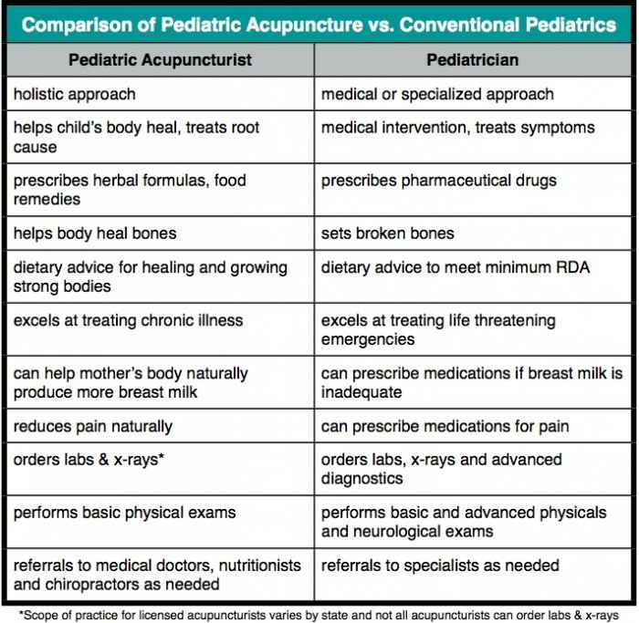 Comparison-of-Pediatric-Acupuncture-vs.-Conventiona.jpg