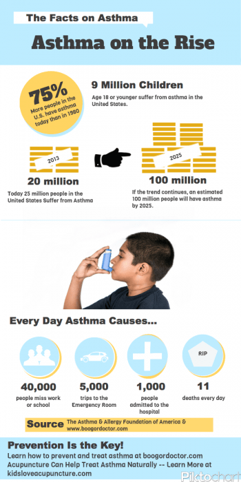 Asthma-Infographic-350x700.png