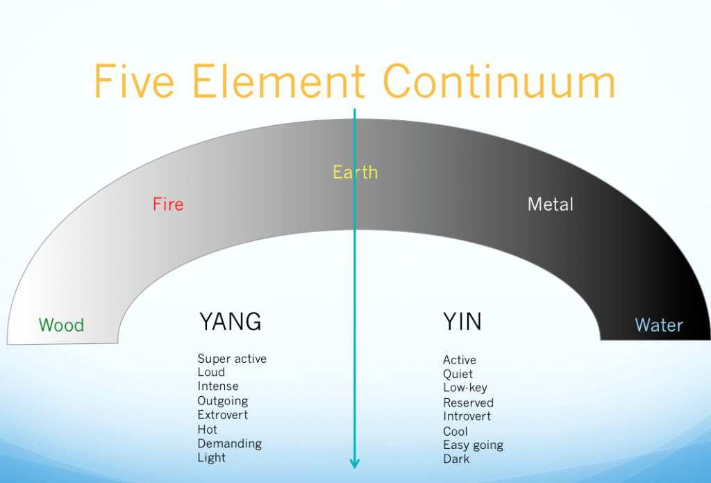 Five-Element-Continuum-color-1024x695.png