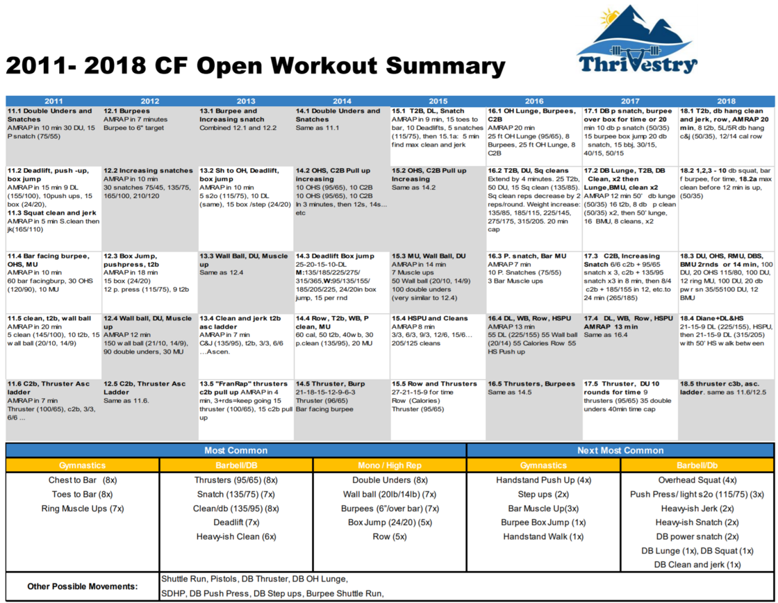 CrossFit Open Summary 2018 pic.png