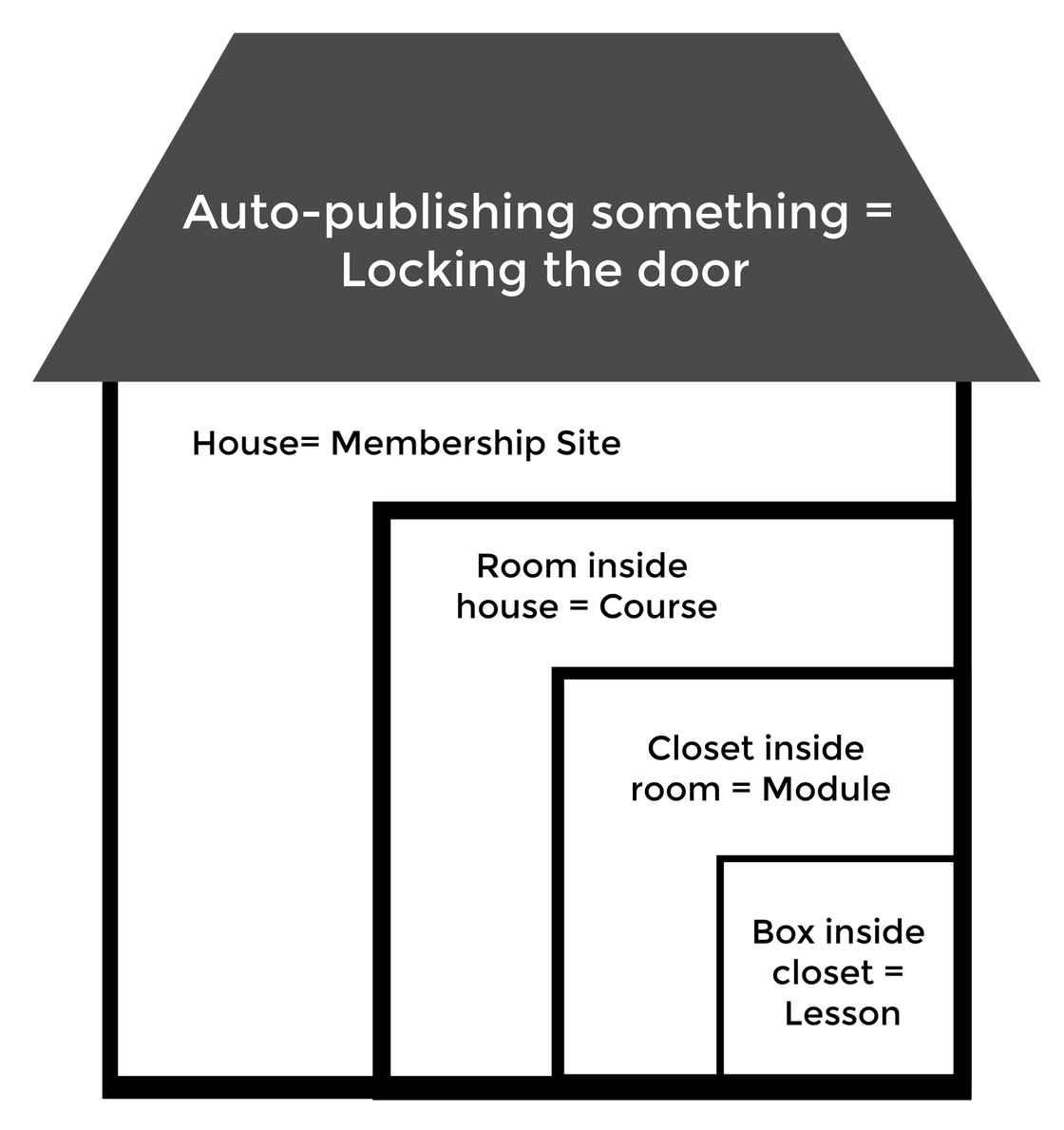 Auto-publish house.jpg