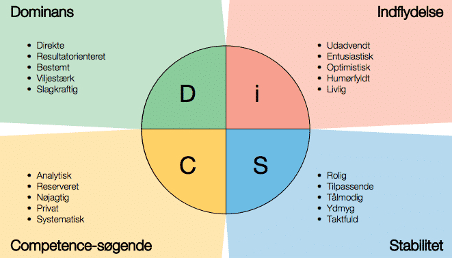 DiSC-Cirkel-med-beskrivelse.png