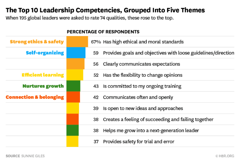 BL00 Graph - Leadership-HBR