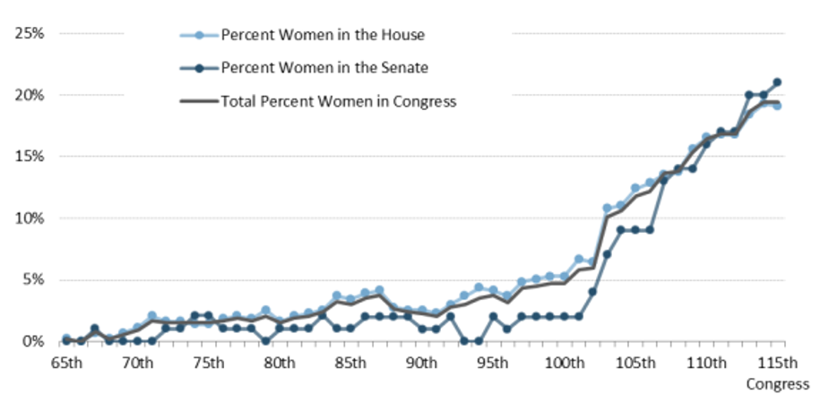 BL00 Graph - Women in Congress