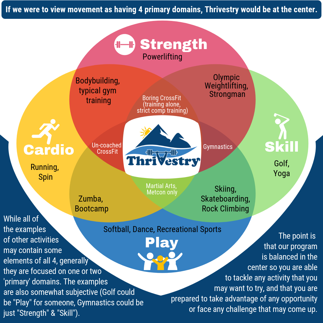 Thrivestry at the Center Venn Diagram.png