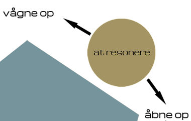 at-resonere-grafik.png
