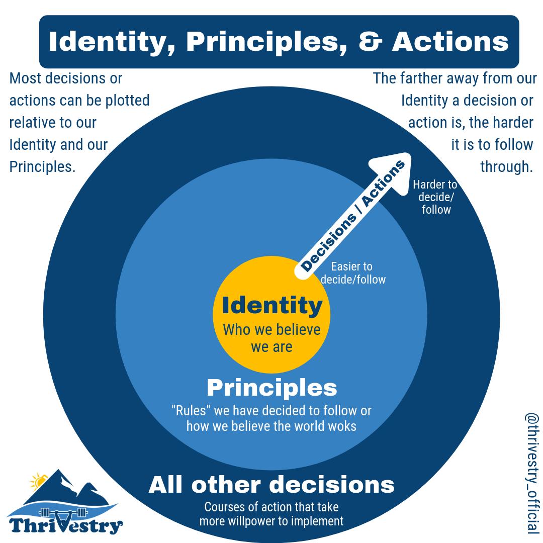 Identity Chart.png