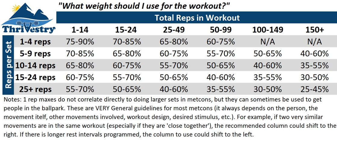 Metcon Percentage Reccommendations.png