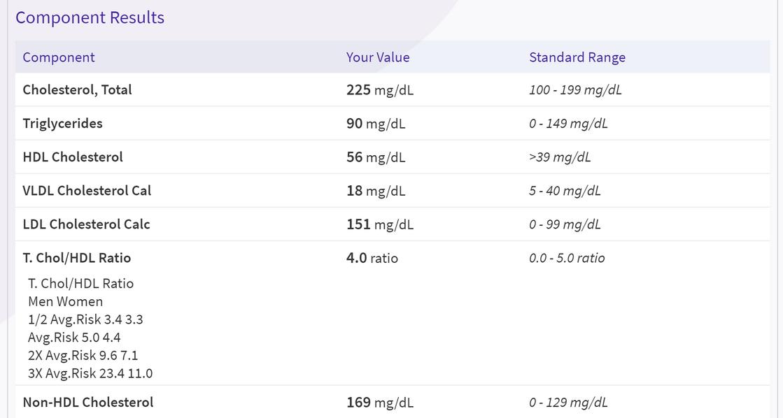 Cholesterol numbers.png