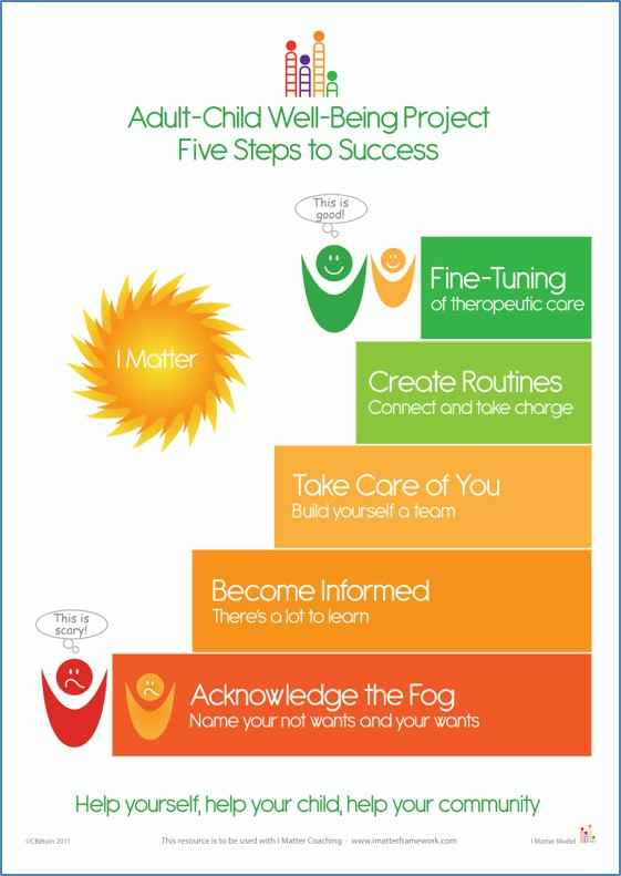 Fivesteps to success.jpg