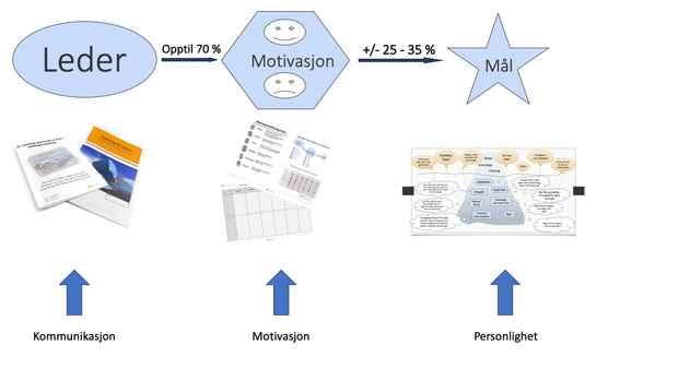 Trodal Kommunikasjon Motivasjon Personlighet presentasjon til video versjon 3