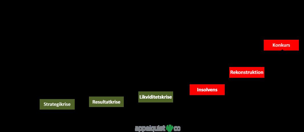 Appelquist & C0_Virksomhedskrise i 6 faser_mar_2020