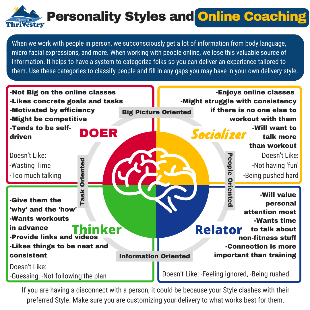 Thrivestry Personality and Coaching Styles simple 2