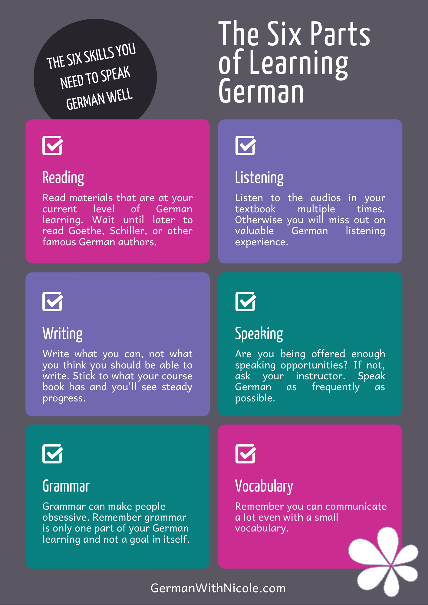 The Six Parts of Learning German.png