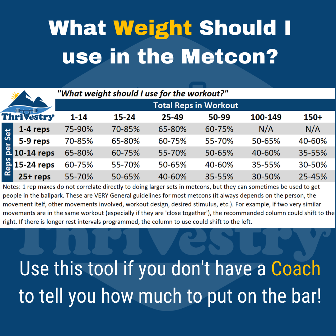 What weight for the metcon blog
