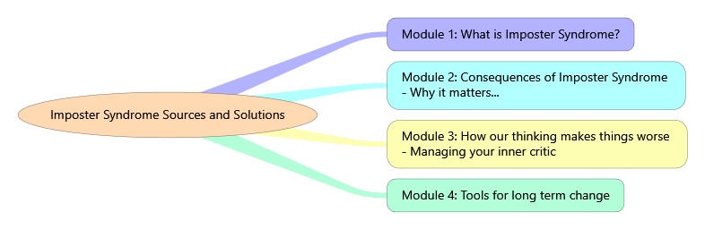 ISSS module outline