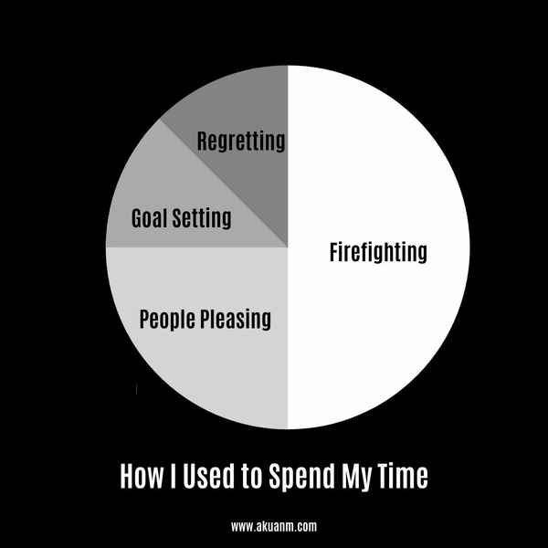 How I Used to Spend My Time.jpg