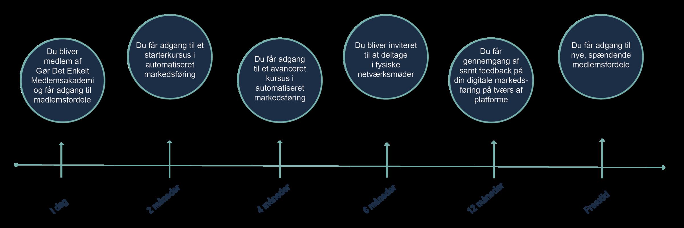 Grafik til Loyalitetsprogram