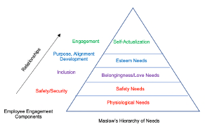 BL00 Maslow's Hierarchy of Needs.png