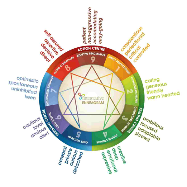 The Enneagram Session