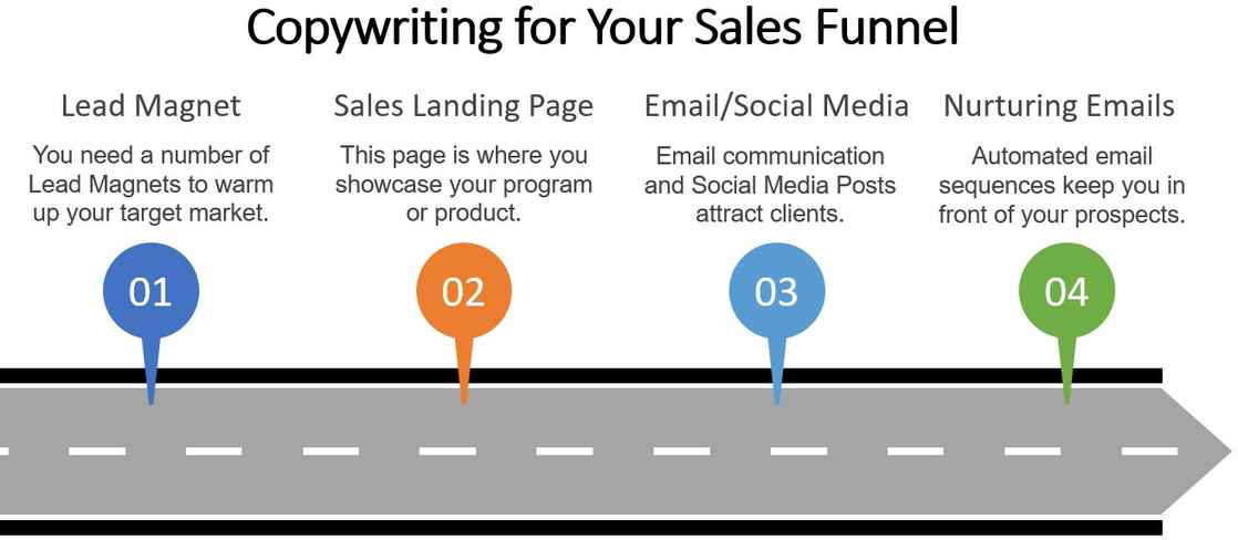 Coywriting for Your Sales Funnel Graphic