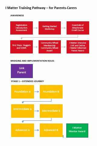 Capture-parent-pathway