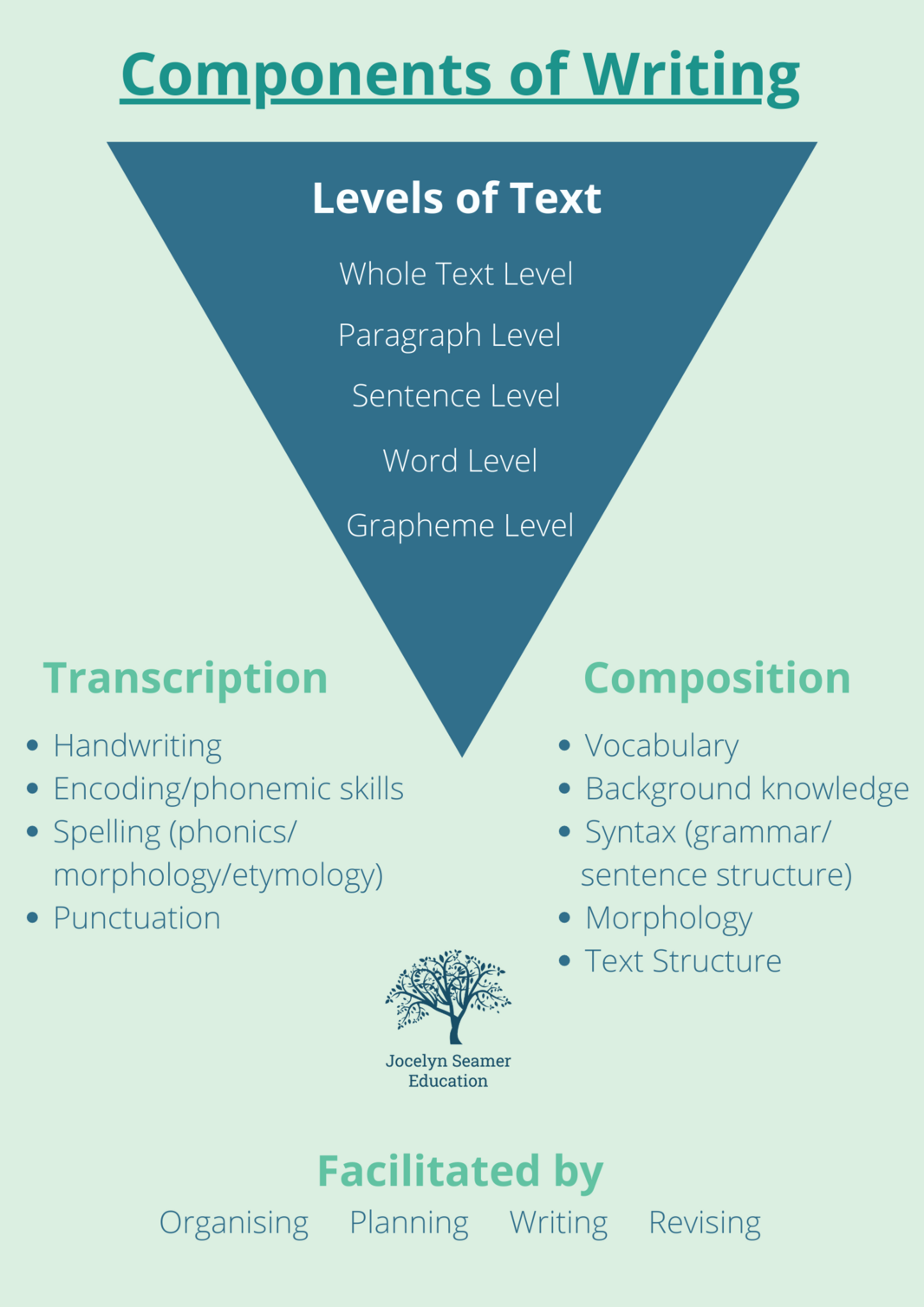Components of writing 1