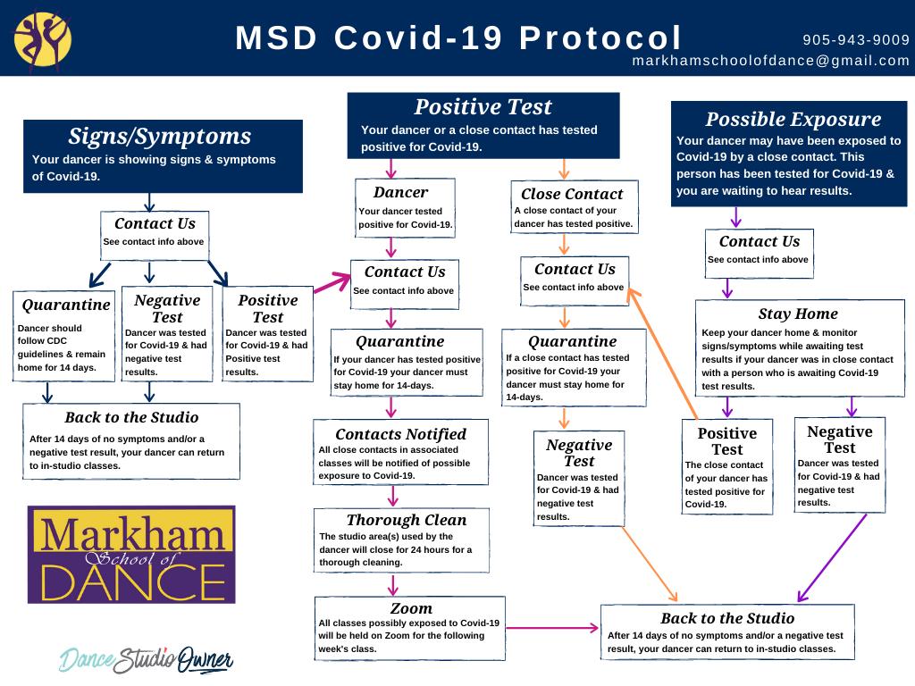 COVID-19 Protocol Chart Template