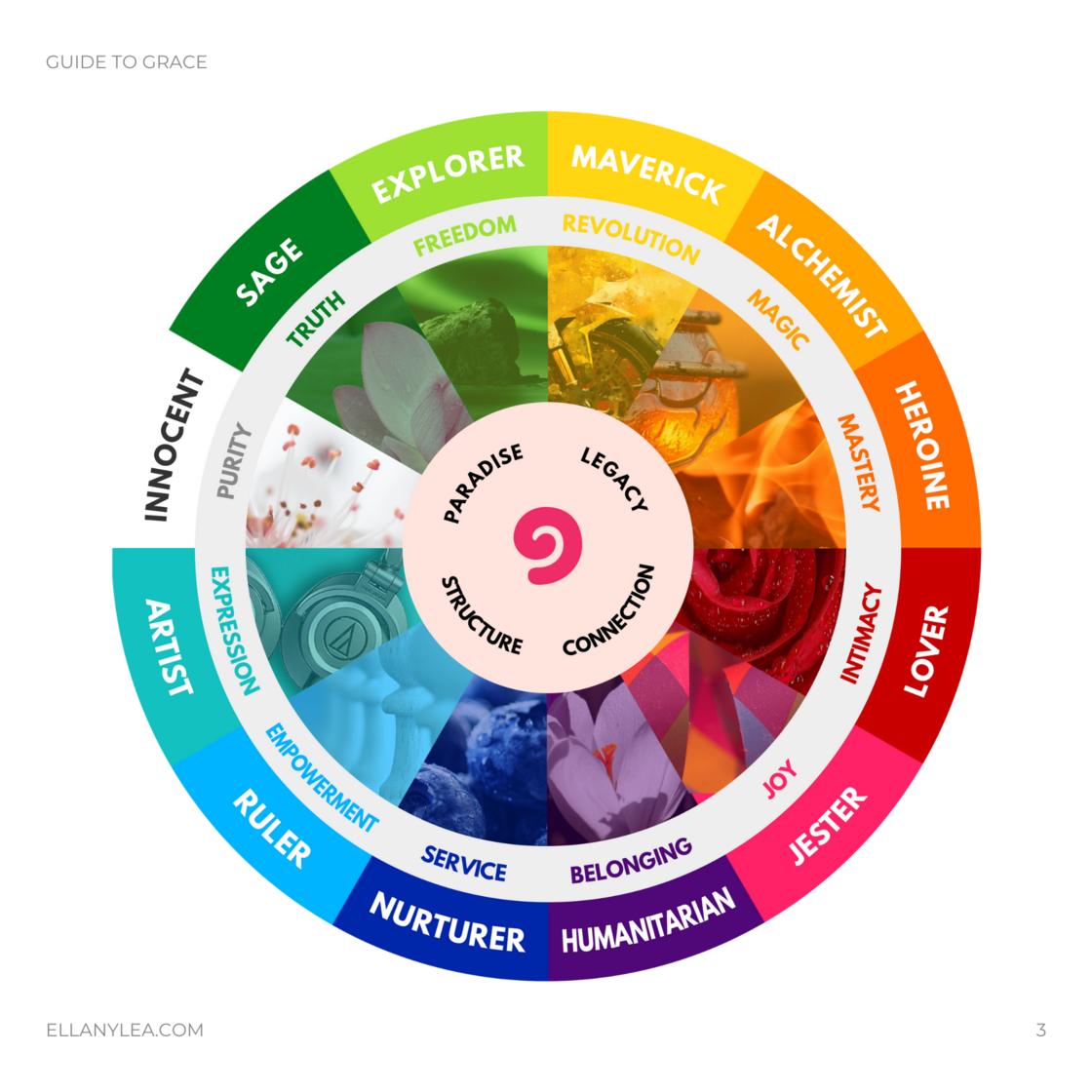 EL-Branding-Sacred-Archetypes-Guidebook-Full-Wheel-12