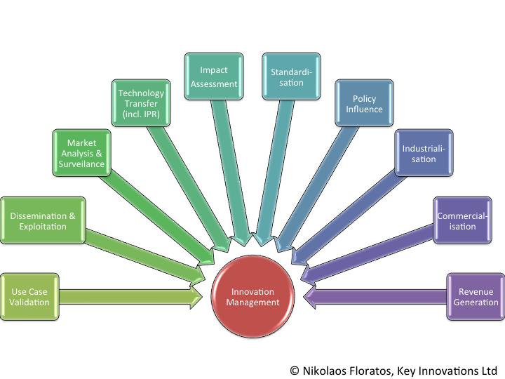 innovation-management-components