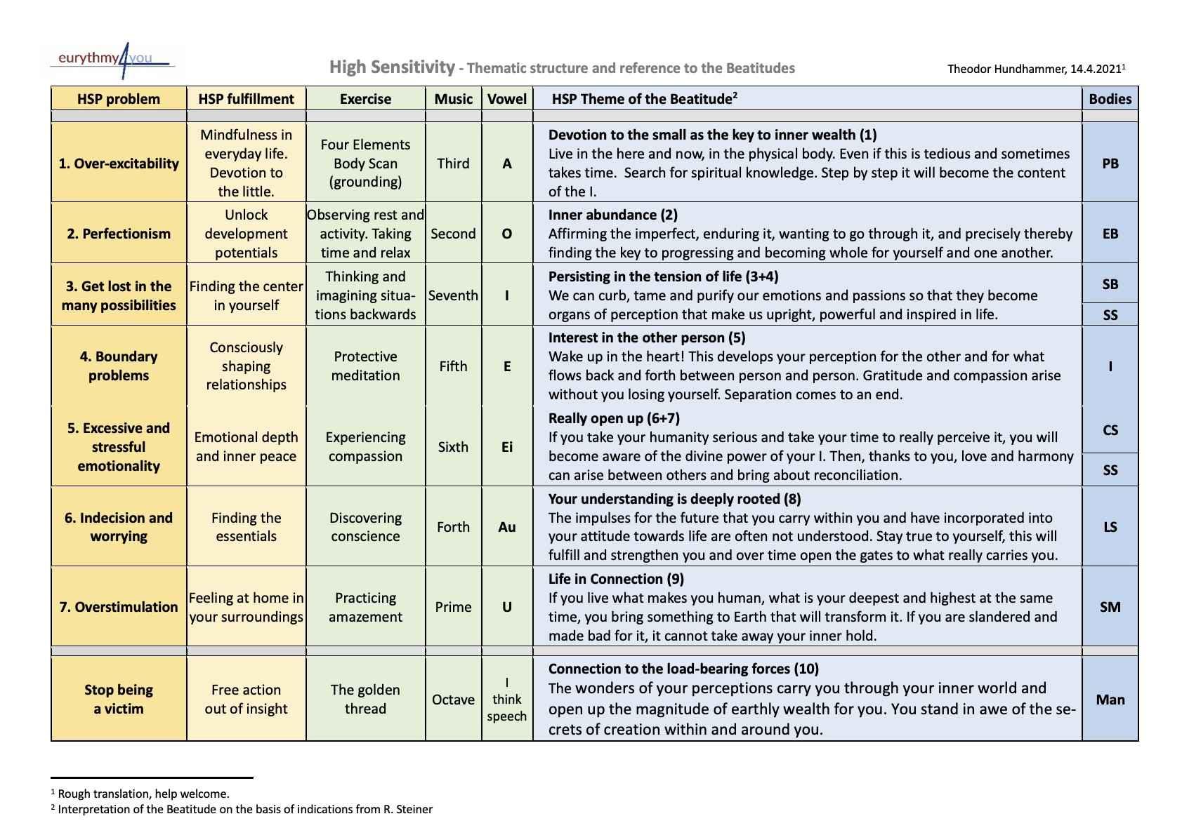 High Sensitivity - Structure and Beatitude