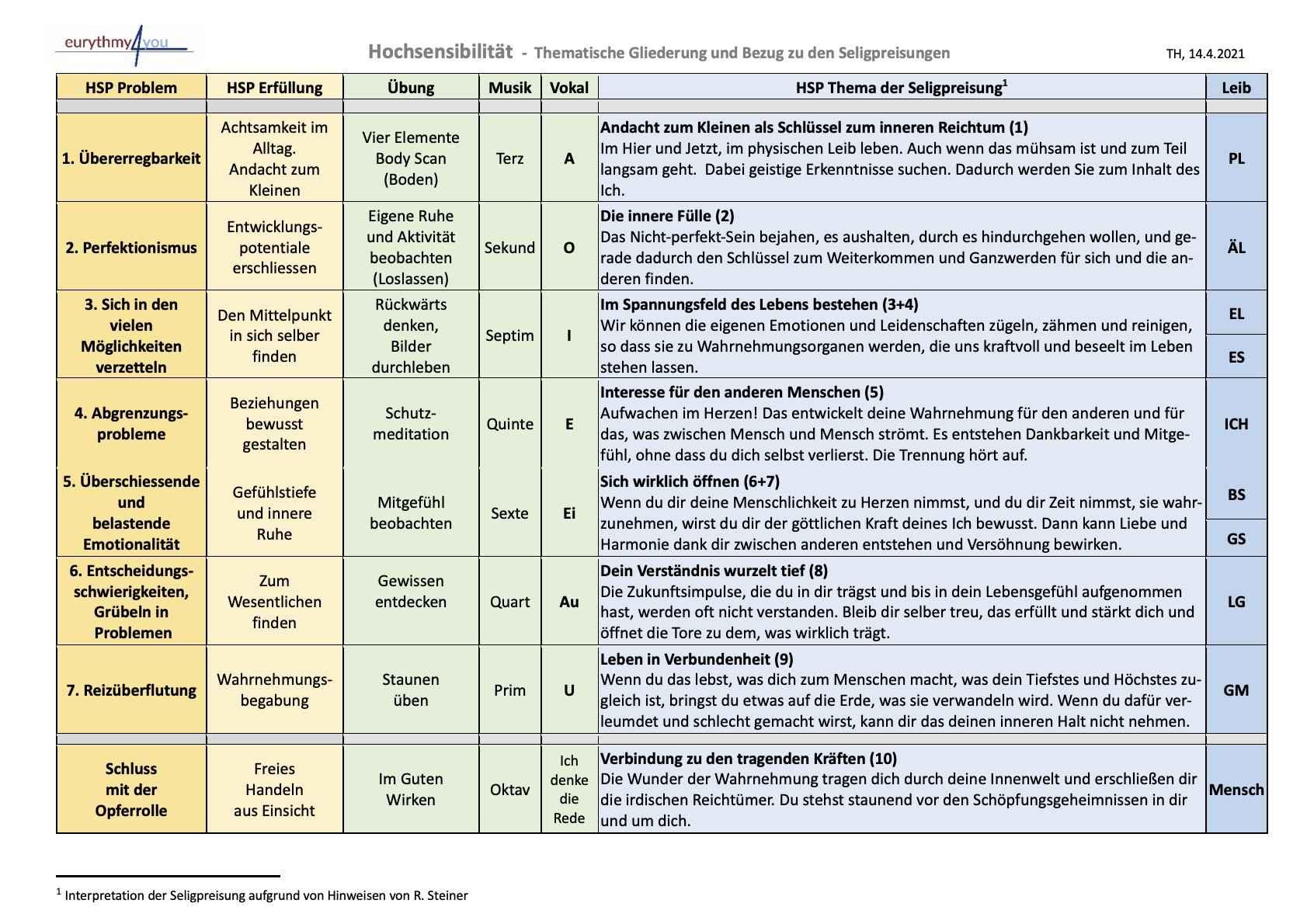 HSP Gliederung und Seligpreisungen - 2021
