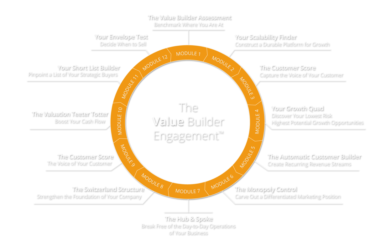 Value Builder Engagement