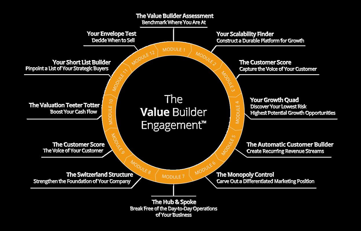 Value Builder Engagement