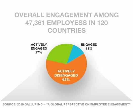 engaged_employees_graph