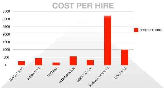 cost_per_hire