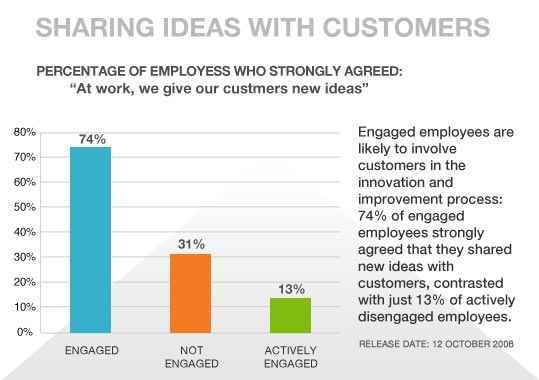 employee_engagement_graph