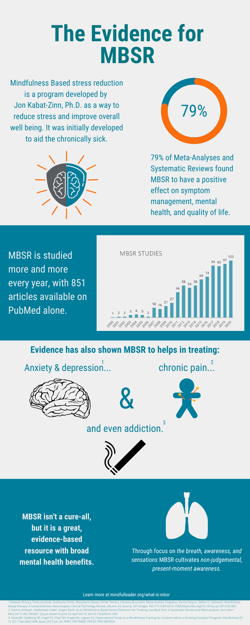 The Evidence for MBSR