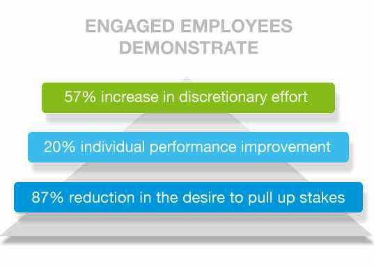 engaged_employees_demonstrate