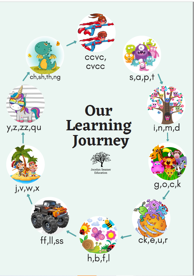 Learning Journey Poster