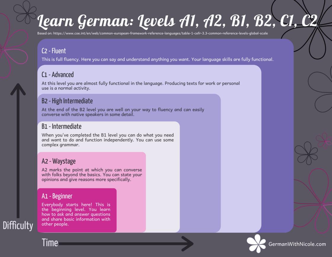 learn-German-A1-A2-B1-B2-C1-C2-levels