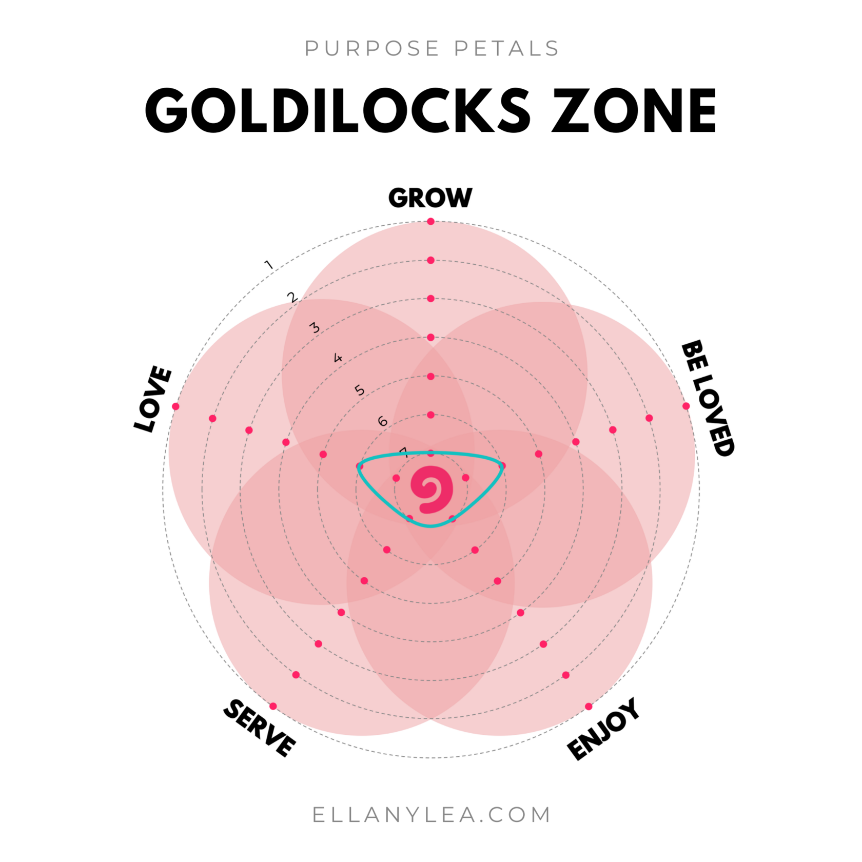 EL - Five Purpose Petals - Goldilocks Zone
