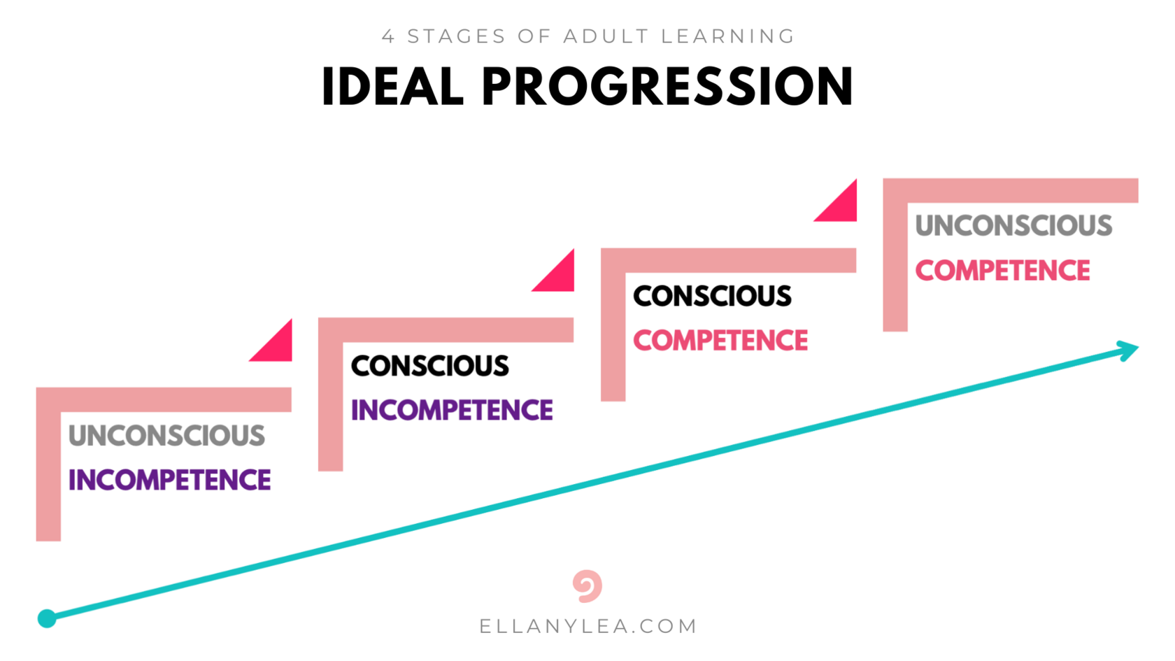 EL - 4 Stages of Adult Learning - Imagined Progression
