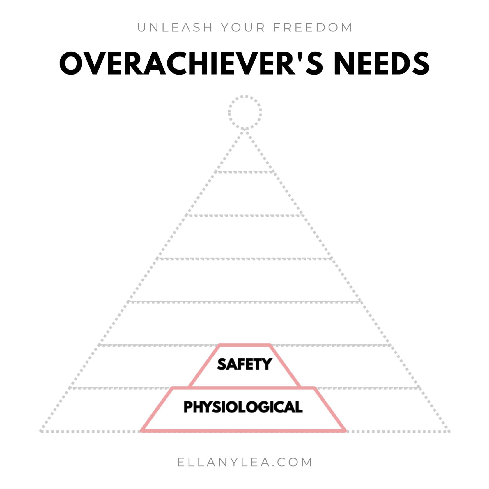 EL - Overachievers Hierarchy of Needs - Stack safety